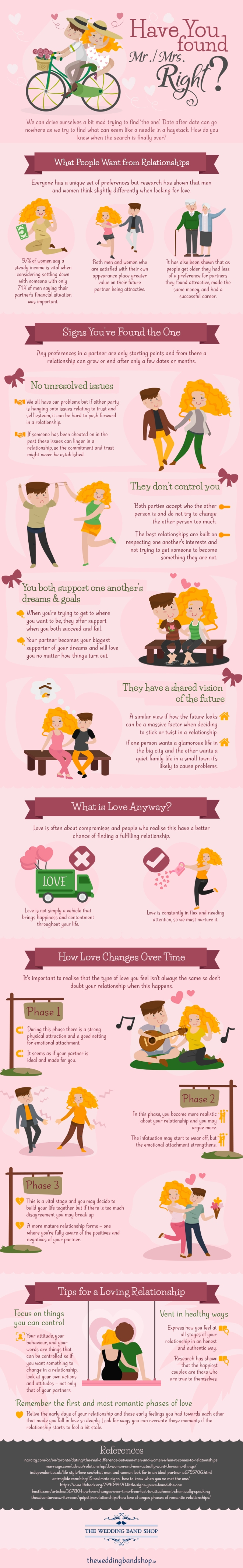 Have You Found Mr.Mrs. Right! (Infographic).jpg